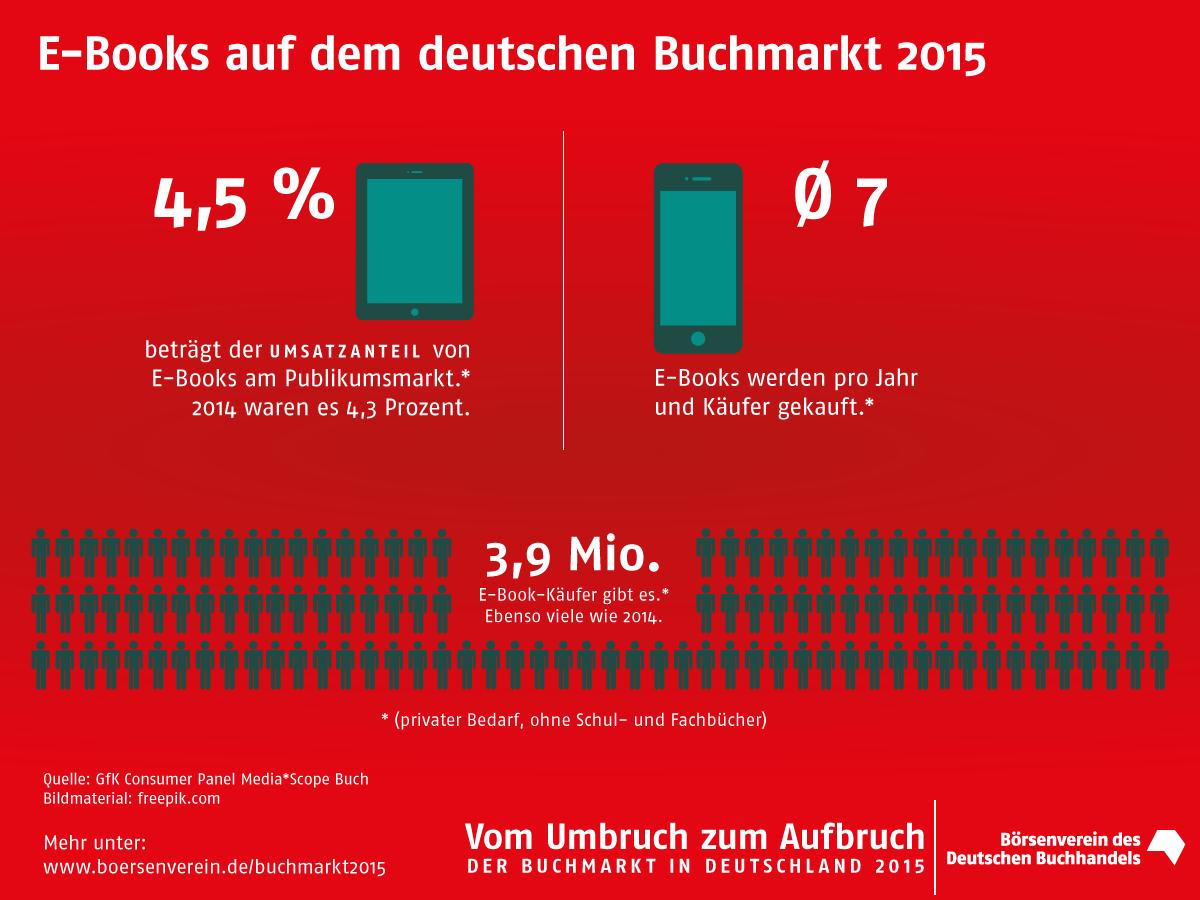 eBook-Umsätze 2015